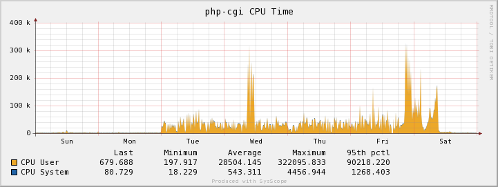 php-cgi processes consuming the CPU