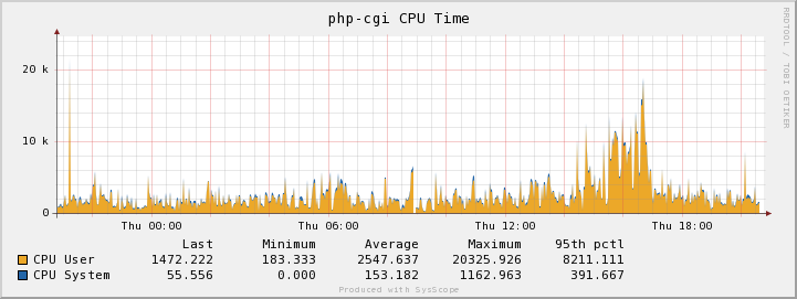 CPU consumption with WP-Super-Cache turned off
